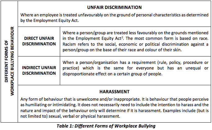 Bullying and Racism in the Workplace - Joubert and Associates